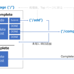 初心者の決定版アプリ: Flask と SQLite で TODO アプリを作る!